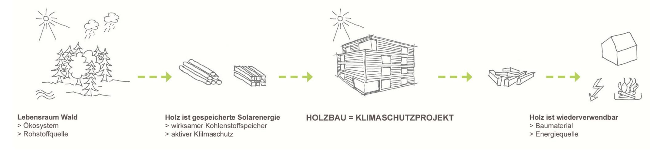 MaxAcht holzius Vollholzhaus Stuttgart - Stoffkreislauf Holz